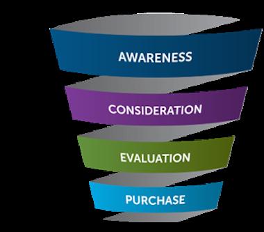Services Sales Funnel Management Peak Dynamics LLC